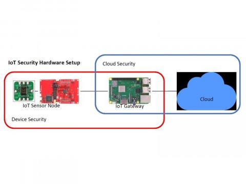 """Обучающий комплект """"Облачное хранилище IoT и управление безопасностью устройства"""" ME5100"""