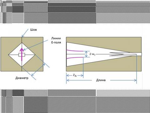 Волноводные рупорные антенны WR и WM